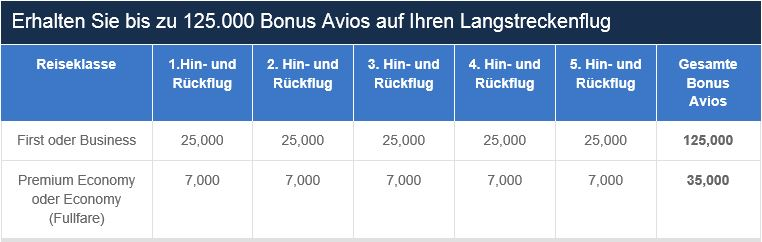 bonus avios