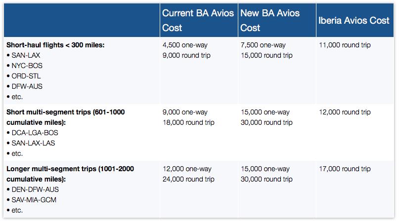 Meilenentwertung bei British Airways Avios in Amerika, nutzt doch stattdessen Iberia