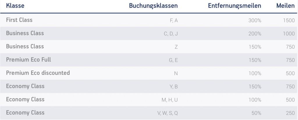 Lufthansa Premium Economy Class Angebote: Meilengutschrift