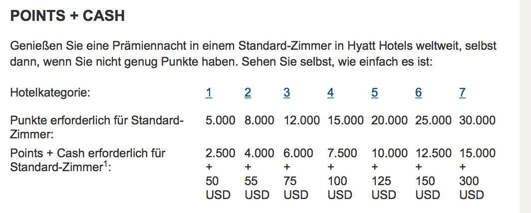 Hyatt Gold Passport Punkte kaufen