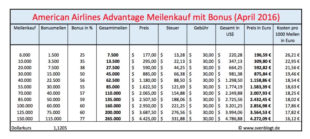AA bonus SVENBLOGT