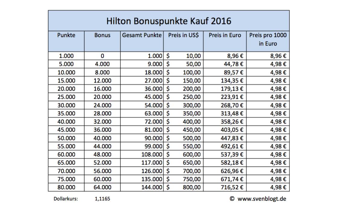 Hilton Honors Bonusaktion