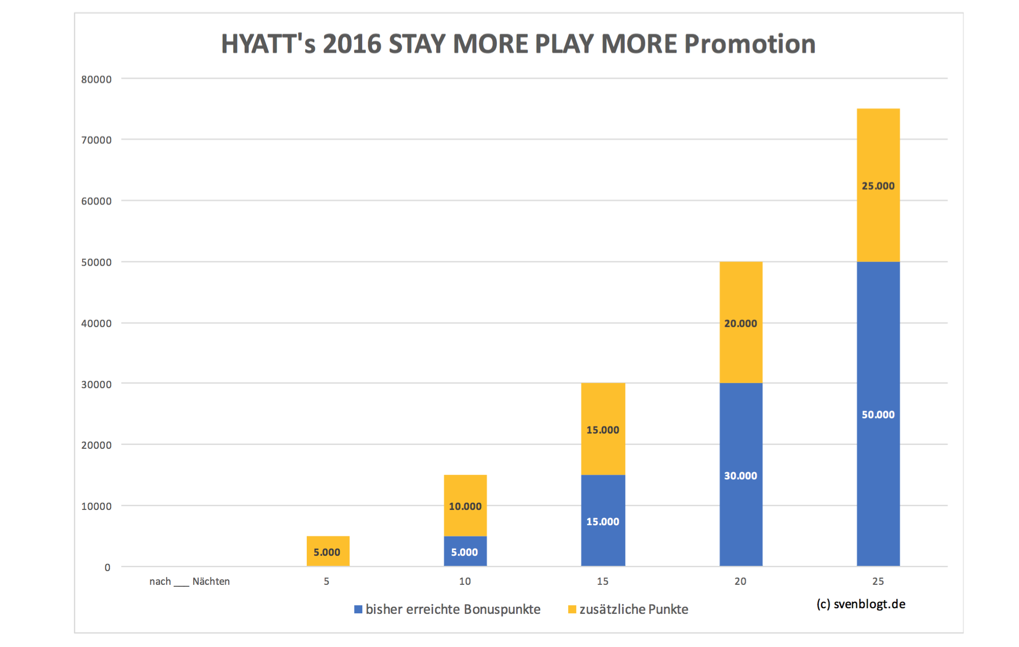 Stay more Play more Promotion