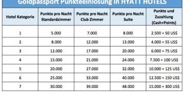 Hyatt Punkteeinlösung