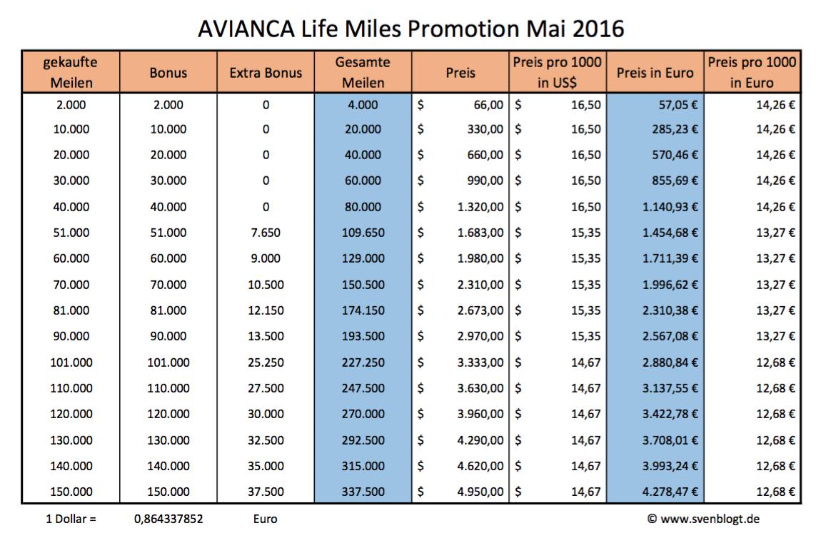 Life Miles Promotion mit 125 Prozent Bonus