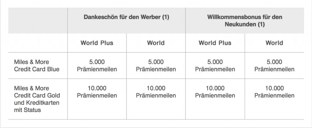 Lufthansa Miles and More Meilen mit der Kreditkarte sammeln