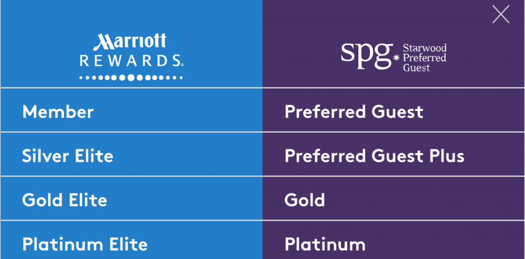 Starwood Merger Status Match