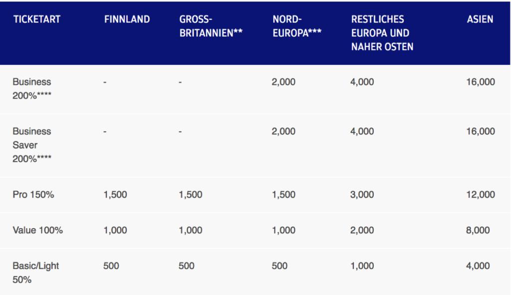 Finnair Plus Punktegutschrift auf Finnair Flügen