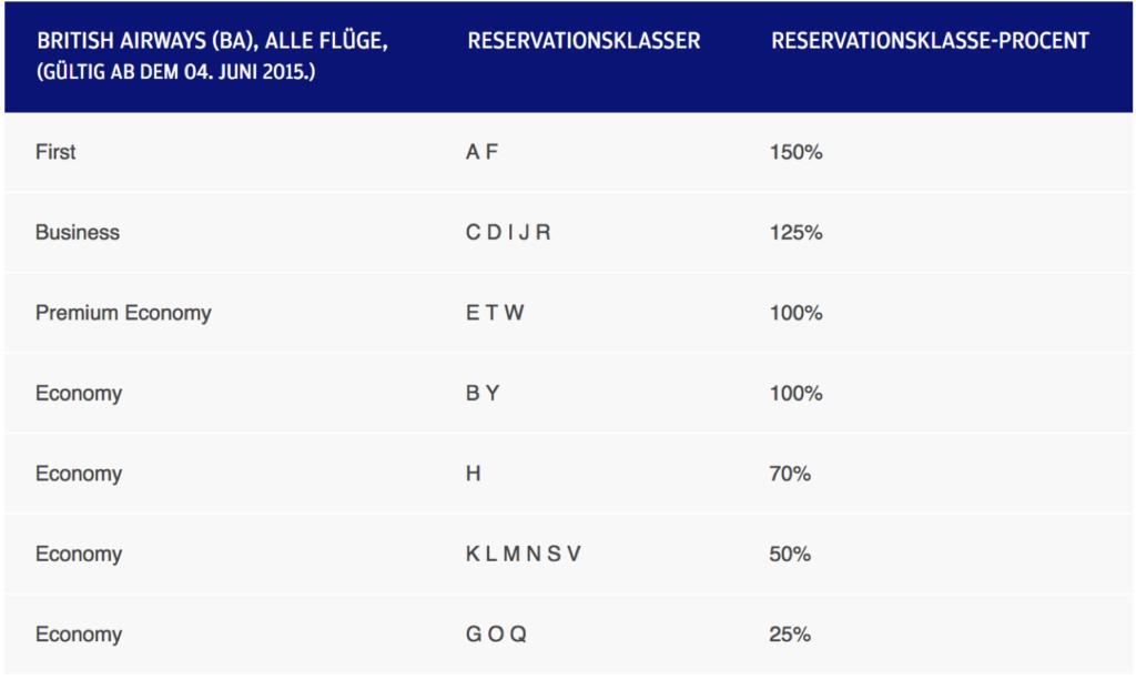 Finnair Punkte mit British Airways sammeln