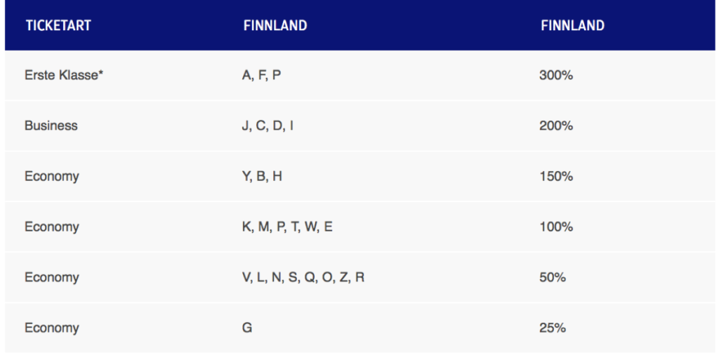 Finnair Plus Codeshare Meilengutschrift