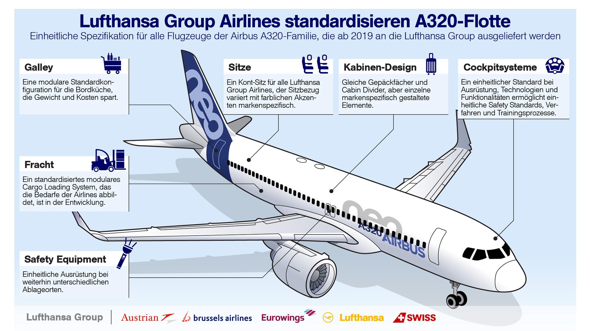 Lufthansa Group vereinheitlicht A320 Flotte