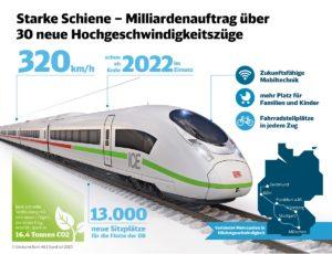 Deutsche Bahn neuer ICE